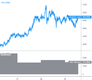 Bitcoin e Altcoin consolidano, Litecoin aumenta del 10% 101