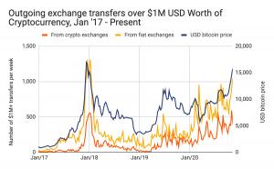 Solo 3,4 milioni di bitcoin disponibili mentre il CIO di BlackRock dice che BTC sostituirà... 104