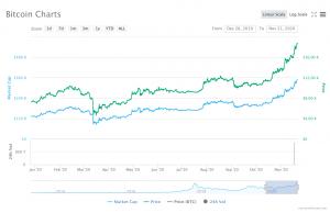 Le prix du Bitcoin dépasse les 20 000$... que faire? 101