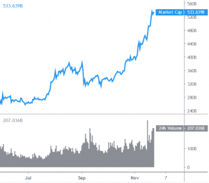 Ethereum, Altcoins Outperform Bitcoin as Rally Accelerates 101