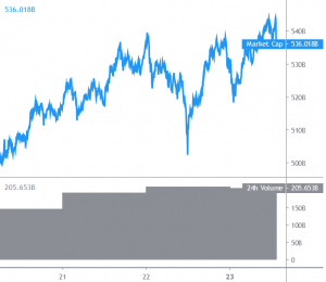 Bitcoin Stuck In Range While Altcoins Rally 101