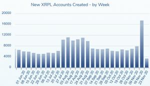 Le XRP (Ripple) revient à son niveau de 2018 et dépasse 0,50$ 103