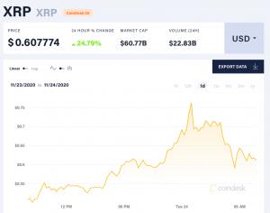 Le XRP (Ripple) revient à son niveau de 2018 et dépasse 0,50$ 102
