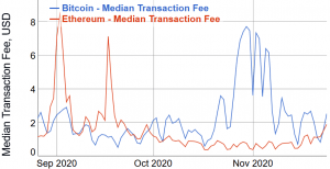 Amidst Increasing Prices, Bitcoin Fees Drop, Ethereum Fees Rise 103