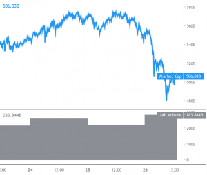 Bitcoin and Altcoins Sell-off Settles, Possible Recovery Underway 101