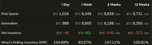 Another Blow To Bitcoin Miners Comes This Sunday 103