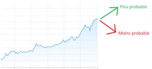 Comment investir dans le Bitcoin en limitant la volatilité ? 102