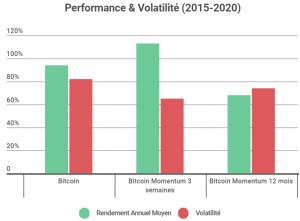 Comment investir dans le Bitcoin en limitant la volatilité ? 103