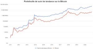 Comment investir dans le Bitcoin en limitant la volatilité ? 105