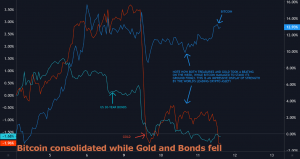 Why Crypto Will Outperform Gold and Gov. Bonds in a Post-COVID World 102