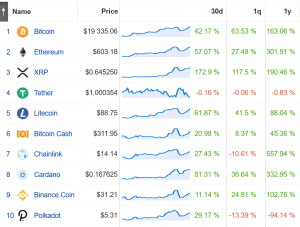 Coin Race: Top Winners/Losers of November; XRP Steals the Month From Bitcoin 102