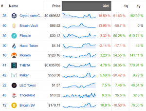 Coin Race: Top Winners/Losers of November; XRP Steals the Month From Bitcoin 104