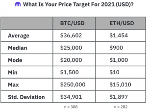 In 2021, Bitcoin To Hit USD 25K, Ether - USD 900 - Median Estimates Of Pre-rally Survey 102