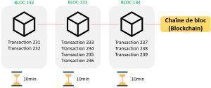 Bitcoin, comment ça fonctionne exactement? Explications… 102