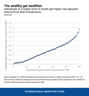 How the Rich Get Richer 102
