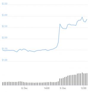 Le prix de la cryptomonnaie du co-fondateur d'Apple double en une journée 102
