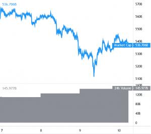 Bitcoin and Altcoins Trade Near Key Breakout Region 101