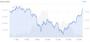 Bitcoin Rallies Above USD 19K Again, XRP Dumps 102