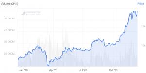 Bitcoin, Ethereum, XRP, Bitcoin Cash, Litecoin, prévisions de prix Chainlink pour 2021102