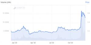 Bitcoin, Ethereum, XRP, Bitcoin Cash, Litecoin, Chainlink Price Predictions for 2021 104