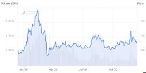 Bitcoin, Ethereum, XRP, Bitcoin Cash, Litecoin, prévisions de prix Chainlink pour 2021107