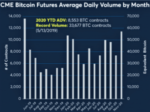 Best Month For Bitcoin Futures on CME in 2020 + More News 102