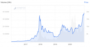 The Big Comeback of 2020: Bitcoin Revisits USD 20,000 102