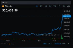 Le prix du Bitcoin dépasse son record historique et atteint plus de 20 600$ 102