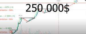 Prédiction du cours du Bitcoin pour 2021 104
