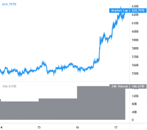 Bitcoin Surges To New all-time high, Altcoin Bulls Take Control 101