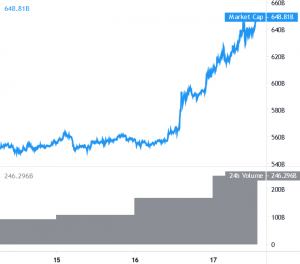 Bitcoin and Altcoins Trend Turns Overwhelmingly Bullish 101