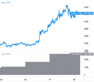 Bitcoin and Altcoins Holding Gains, Litecoin Shines 101