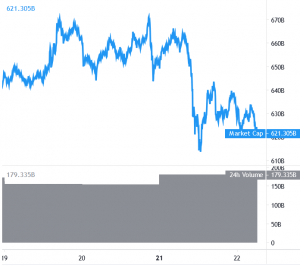 Bitcoin and Altcoins Face Heat Amid Renewed COVID-19 Fear 101
