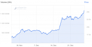 Bitcoin Nears USD 26K After Smashing USD 25K On The Same Day 102