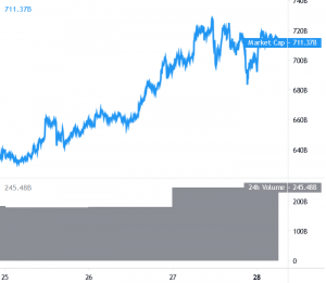 Ethereum Rallies Above USD 700 While Bitcoin Consolidates and XRP Drops 101