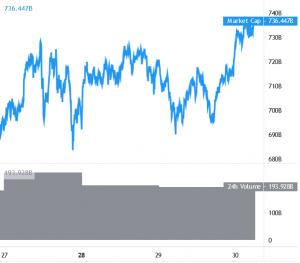 Bitcoin thu về trên 28 nghìn USD, các đồng tiền thay thế gửi tín hiệu tăng giá 101