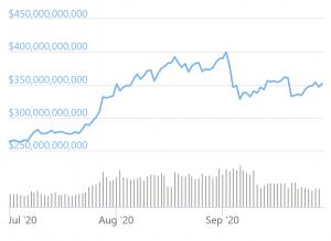 Cryptonews Rewind 2020: Q3 - DeFi Summer, New Bitcoin Bulls, More Hacks 102