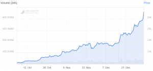 Bitcoin Jumps From USD 20K to USD 33K In Two Weeks 102