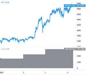 Ethereum vượt 1.000 USD, Bitcoin ổn định trong khi các đồng Altcoin tăng 101