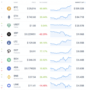 Coin Race: Top 10 Winners & Losers of December, Q4, and 2020 102