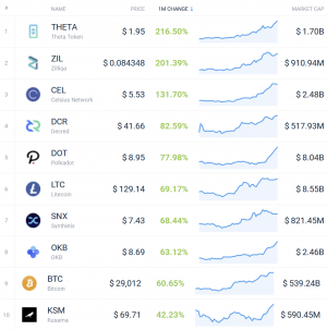 Coin Race: Top 10 Winners & Losers of December, Q4, and 2020 103