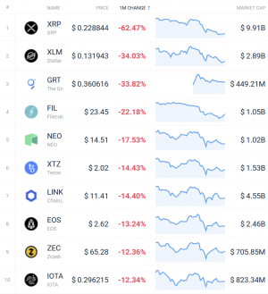 Coin Race: Top 10 Winners & Losers of December, Q4, and 2020 104