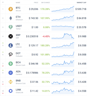 Coin Race: Top 10 Winners & Losers of December, Q4, and 2020 105
