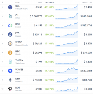 Coin Race: Top 10 Winners & Losers of December, Q4, and 2020 106