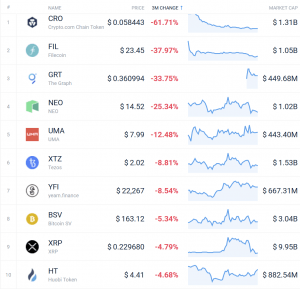 Coin Race: Top 10 Winners & Losers of December, Q4, and 2020 107
