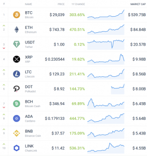 Coin Race: Top 10 Winners & Losers of December, Q4, and 2020 108