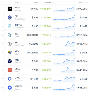 Coin Race: Top 10 Winners & Losers of December, Q4, and 2020 109