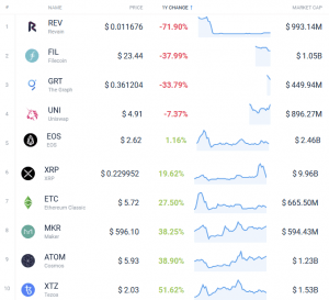 Coin Race: Top 10 Winners & Losers of December, Q4, and 2020 110