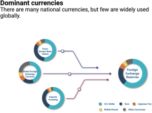 What Might Change The Currency Composition of Central Banks' Reserve Holdings? 102
