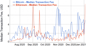 Ethereum Fans Brag About All-Time High Fees As L2 Solution Coming 102